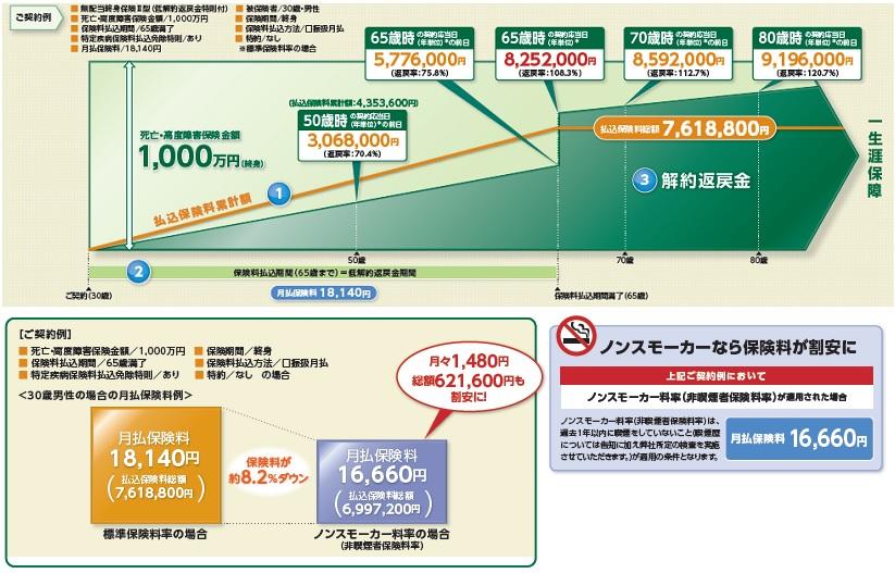 manulife-kodawari-v2-coverage