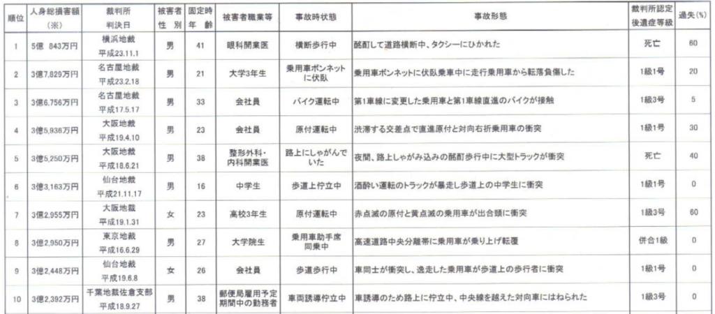 交通事故民事裁判の人身総損害高額ベスト10